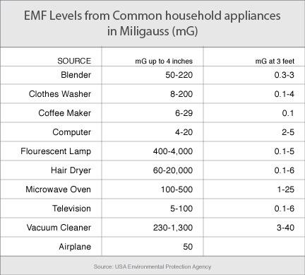 EMF i hushållsapparater