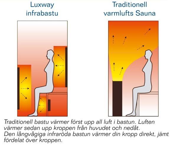 Hur fungerar en luxway bastu