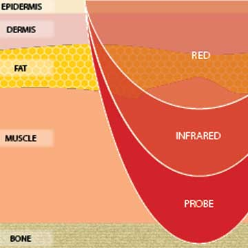 How do the infrared rays work?