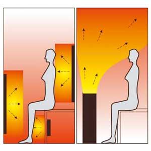 About Luxway Infrared Sauna